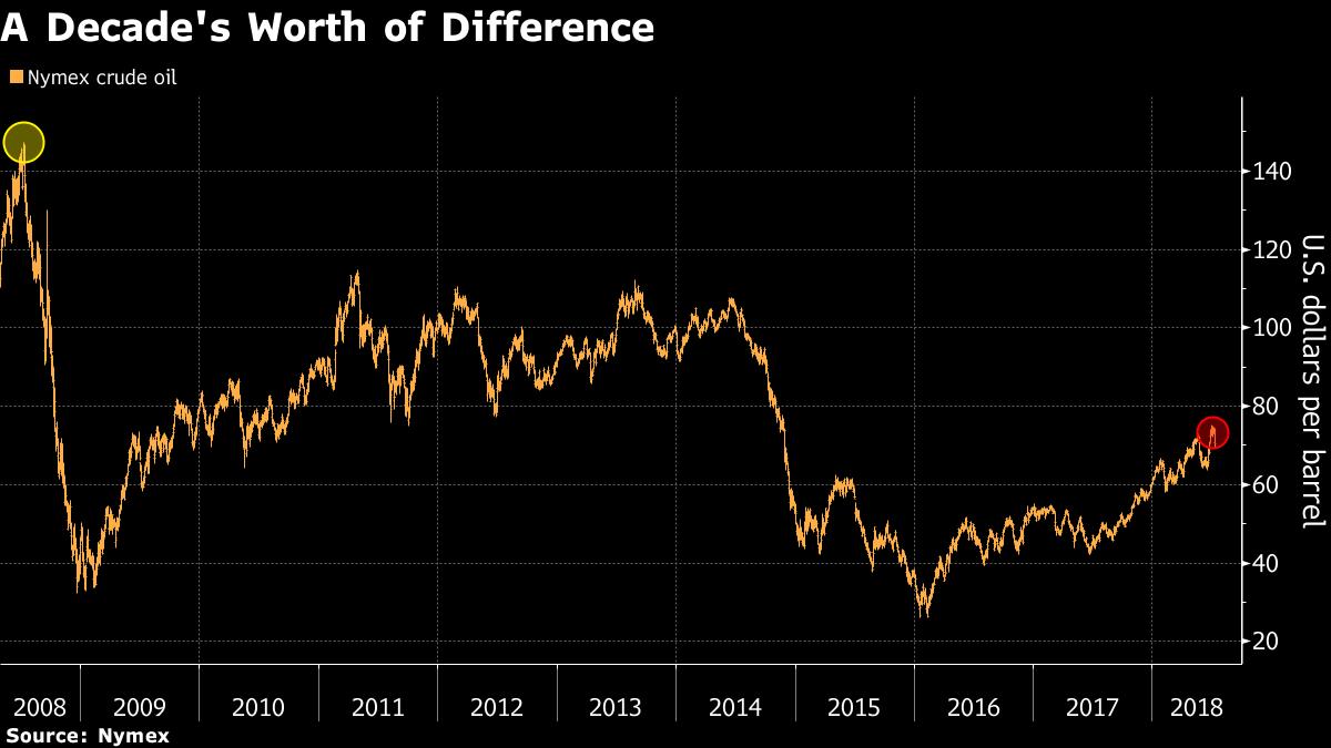 Цена на петрола
