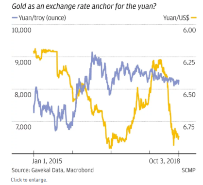 Китайски юан графика срещу злато