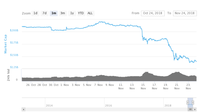 Срив на пазара на криптовалути