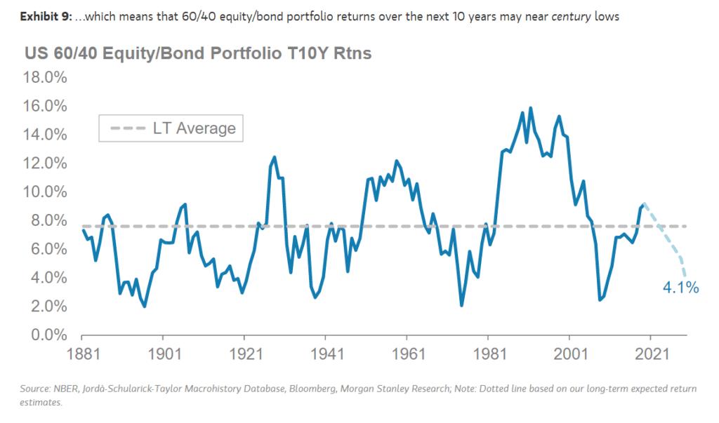 Morgan Stanley - възвръщаемост на традиционно портфолио 60/40
