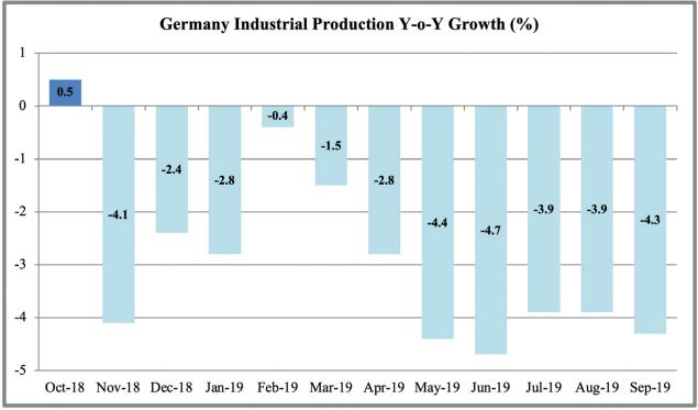 Индустриално производство на Германия през 2019