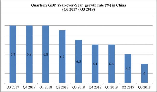 Икономически растеж в Китай за третото тримесечие на 2019