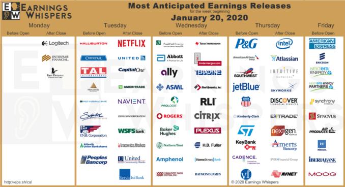 Отчети на компании за 20-24 януари 2020
