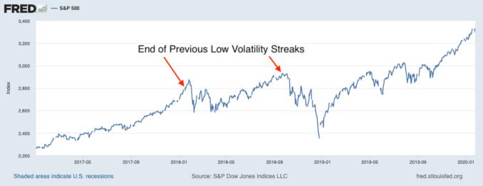 Представяне на S&P 500 от 2017 до сега