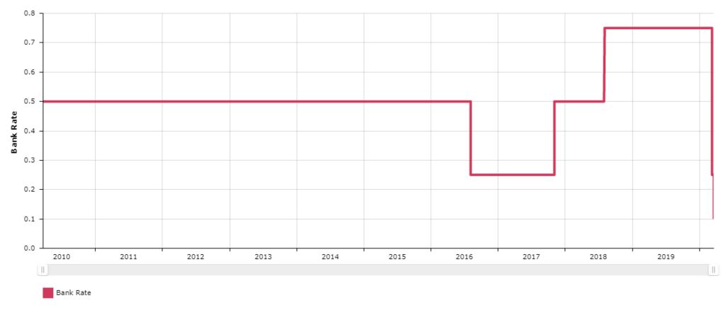 Лихви на Английска централна банка