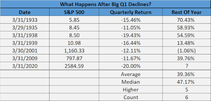 S&P 500 след спад през първото тримесечие