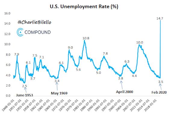 Безработица в САЩ по време на рецесия