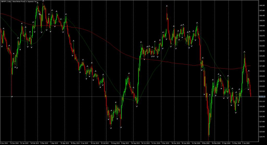 Admiral Markets, MetaTrader 5, GBP/JPY, Дневна графика