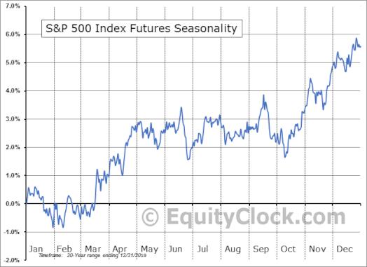 Сезонност на индекса S&P 500