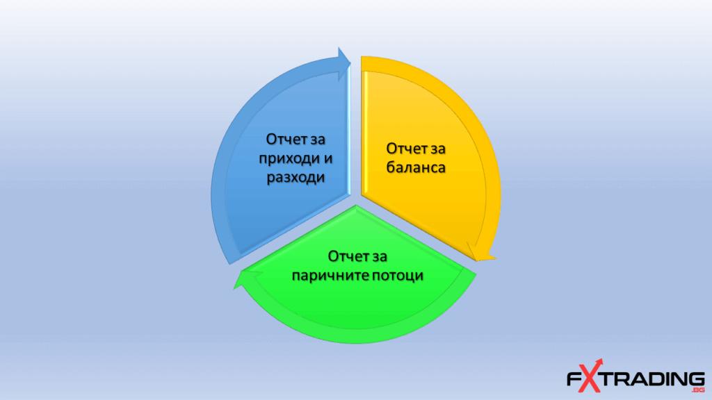 Трите части на отчет на компания