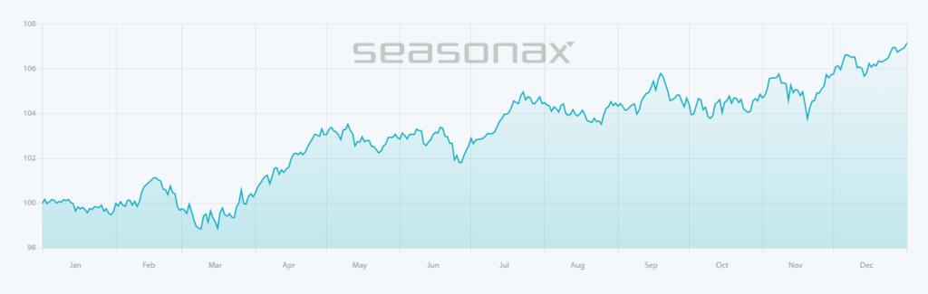 Сезонни тенденции при S&P 500