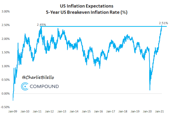 5-годишни инфлационни очаквания