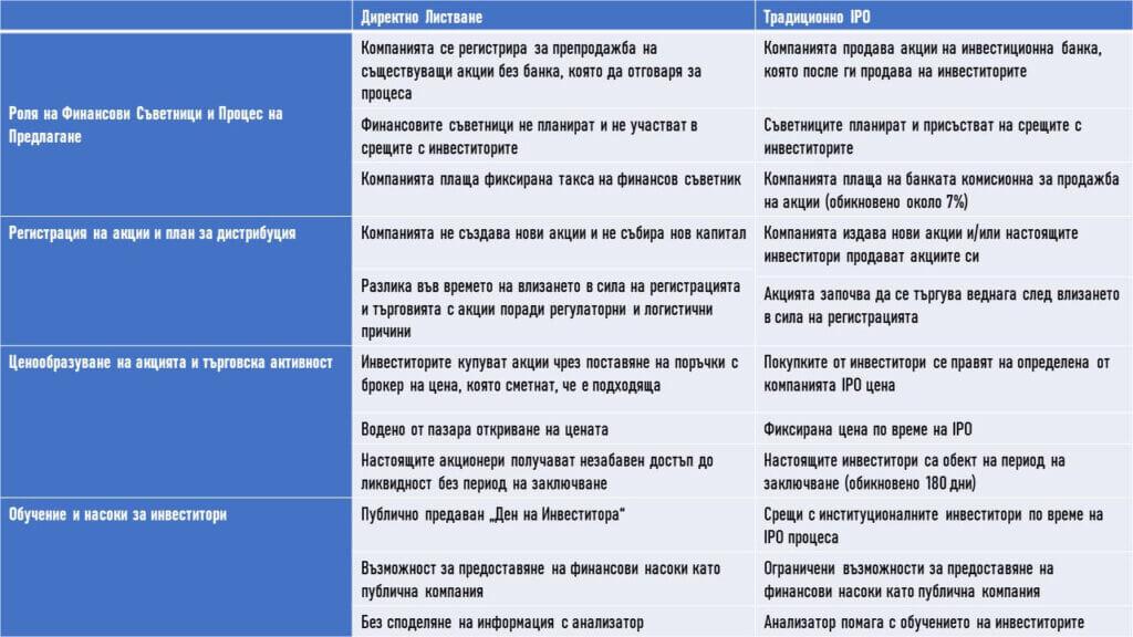 Разлики между директно листване и традиционно IPO