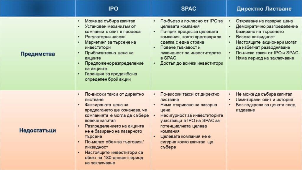 Директно листване, IPO и SPAC