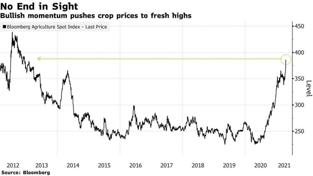 Графика на Bloomberg Agriculture Spot Index