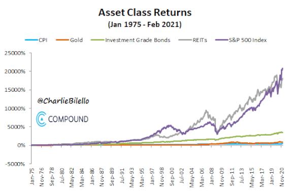 Възвръщаемост на различни класове активи за защита от инфлация