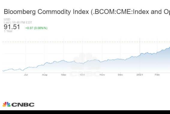 Графика на Bloomberg Commodity Index