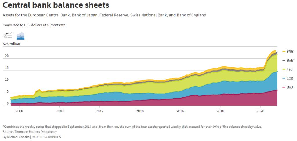 Баланс по сметката на 5-те основни централни банки