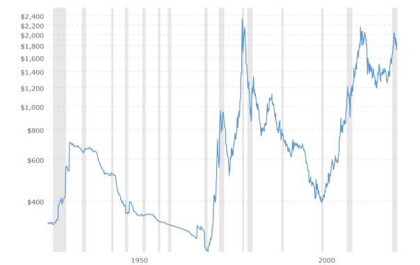 Графика на цената на златото коригирана спрямо инфлацията