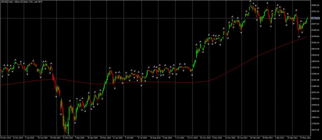 Графика на Nikkei 225