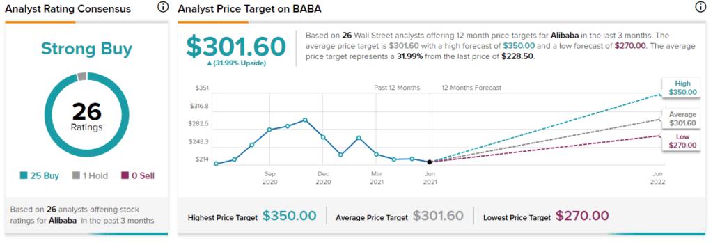 Целева цена на акциите на Alibaba