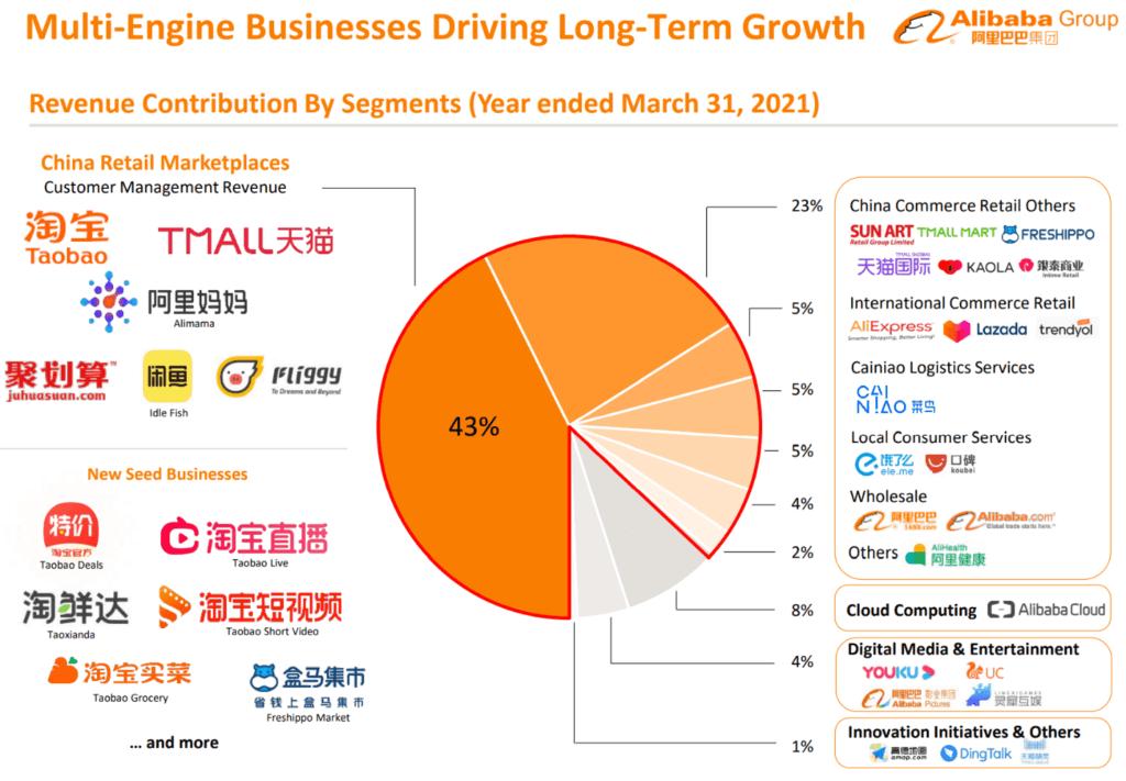 Бизнес сегменти на Alibaba