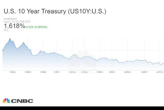 Графика на доходността по 10-годшините американски облигации