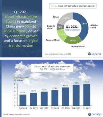 Облачни технологии в Китай