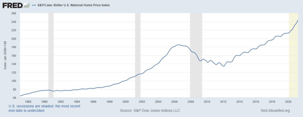 Графика на цените на жилищата в САЩ