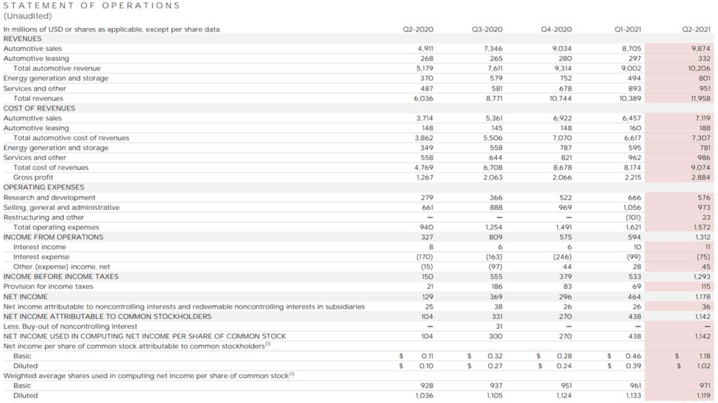 Отчет за приходите и разходите на Тесла
