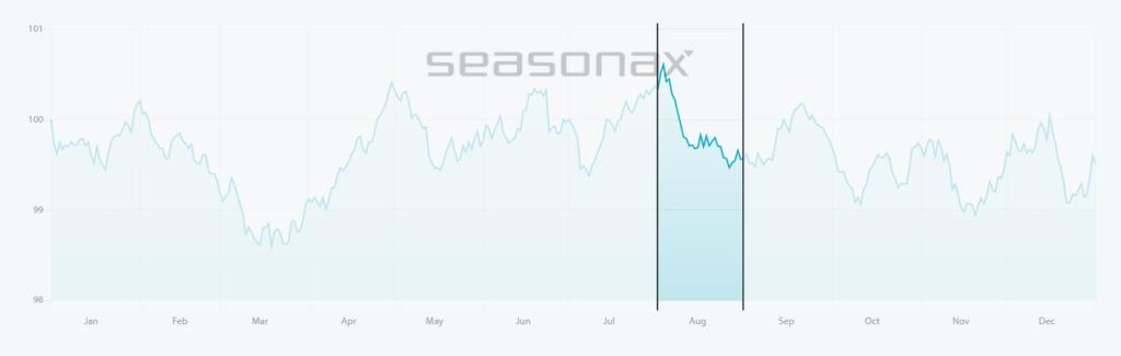 Сезонно представяне на GBP/USD