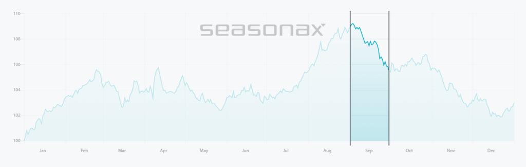 Цената на златото през септември