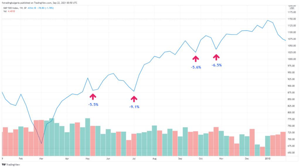 Графика на S&P 500 през 2009 година