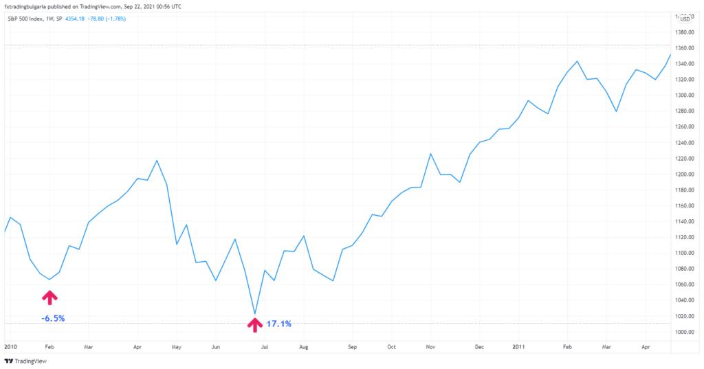 Графика на S&P 500 за 2010