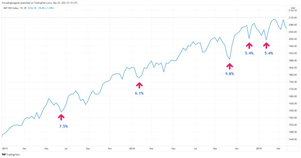 Графика на S&P 500 за 2013-2015