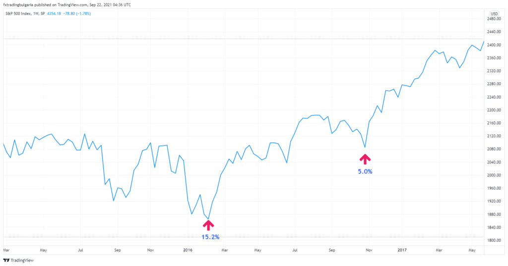 Графика на цената на S&P 500 за 2015-2017 година
