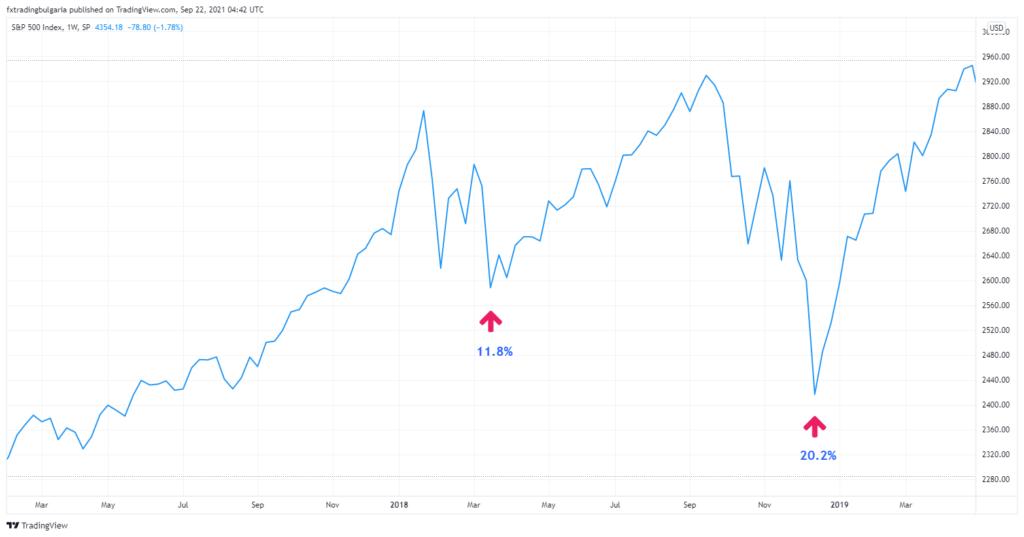 Графика на цената на S&P 500 за 2017-20149 година