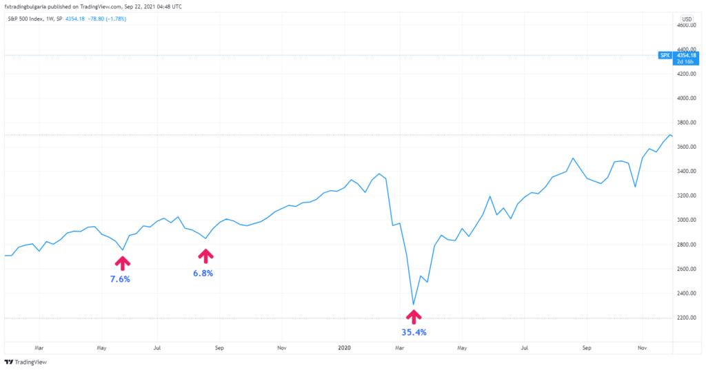Графика на цената на S&P 500 за 2019-2020 година