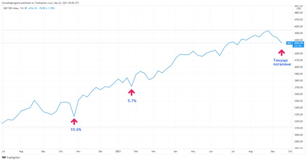Графика на цената на S&P 500 за 2020 - 2021