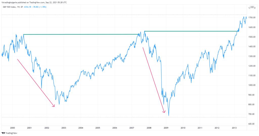 Графика на S&P 500 за 200-213 година
