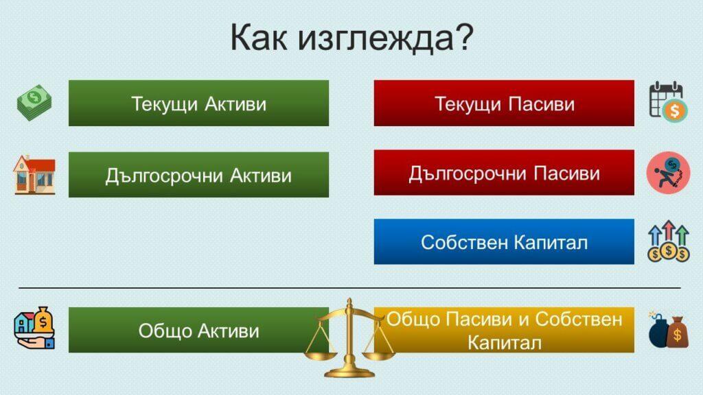 Компоненти на балансов отчет