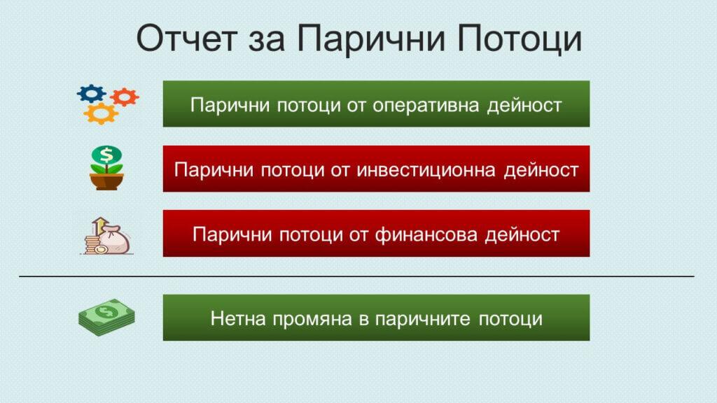 Компоненти на отчет за паричните потоци