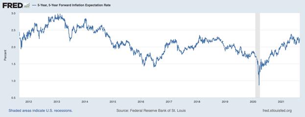 5 годишна прогноза на ФЕД за инфлацията в САЩ